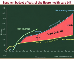 houshe-healthcare-bill-budget-effecs